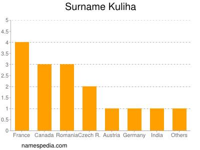 Surname Kuliha