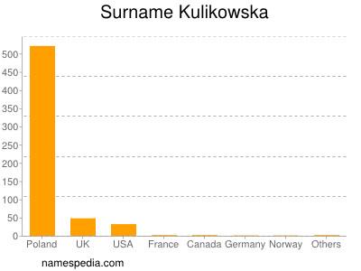 Surname Kulikowska