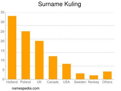 Surname Kuling