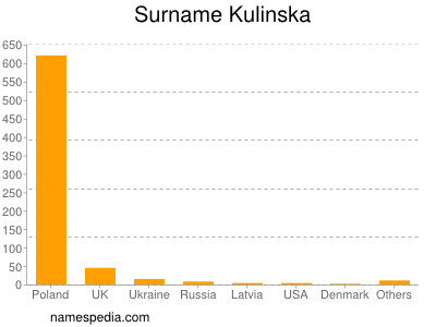 Surname Kulinska