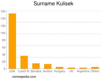 Surname Kulisek