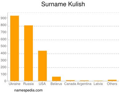 Surname Kulish