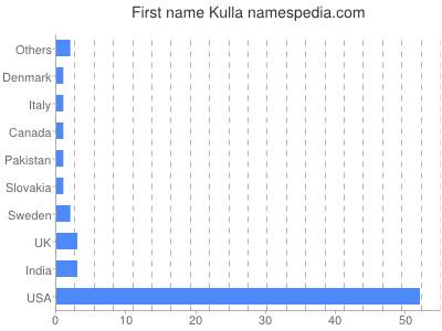 Given name Kulla