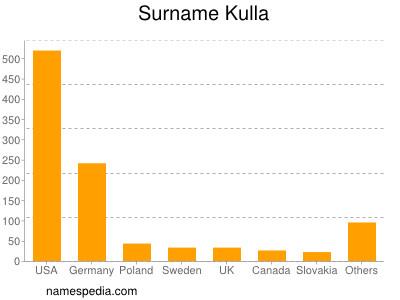Surname Kulla