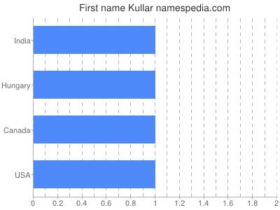 Given name Kullar