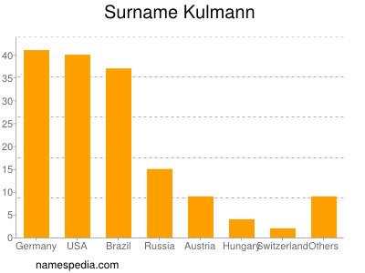 Surname Kulmann