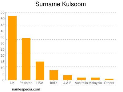 of name kulsoom