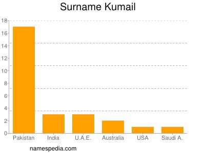 Surname Kumail