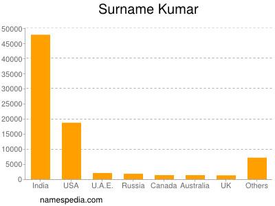 Surname Kumar