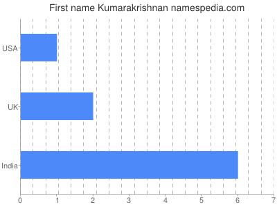 Given name Kumarakrishnan