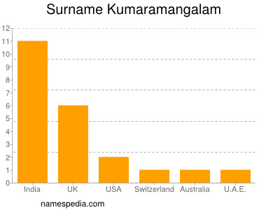 Surname Kumaramangalam