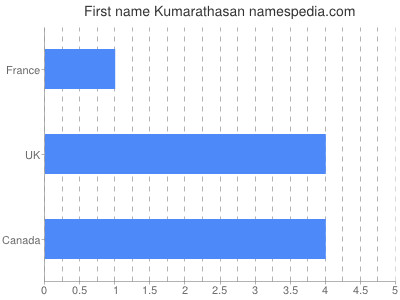 Given name Kumarathasan