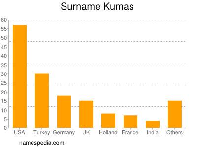 Surname Kumas