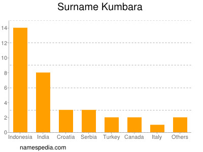 Kumbara - Names Encyclopedia