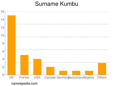 Surname Kumbu