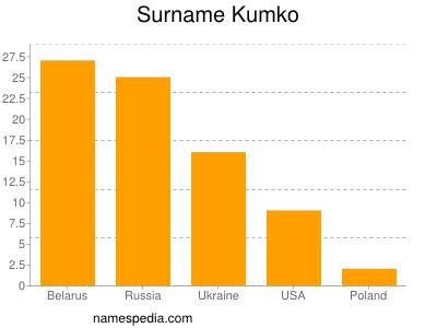 Surname Kumko