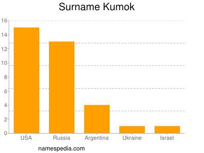 Surname Kumok