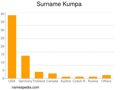 Surname Kumpa