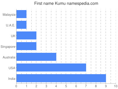 Given name Kumu