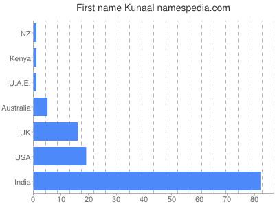Given name Kunaal