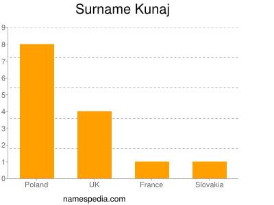 Surname Kunaj