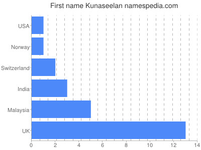Given name Kunaseelan