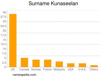 Surname Kunaseelan