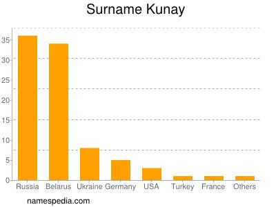 Surname Kunay