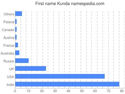 Given name Kunda