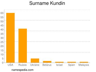 Surname Kundin
