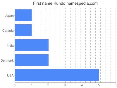 Given name Kundo