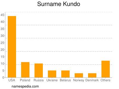 Surname Kundo