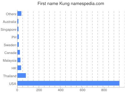 Given name Kung