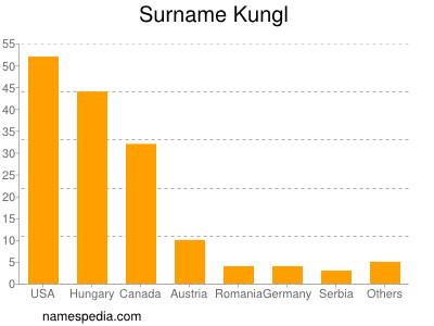 Surname Kungl
