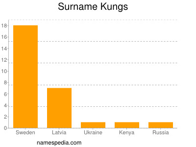 Surname Kungs