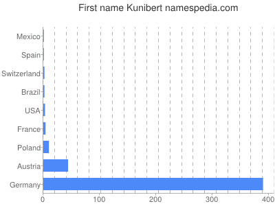 Given name Kunibert