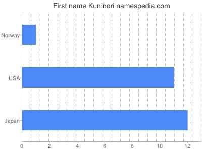 Vornamen Kuninori