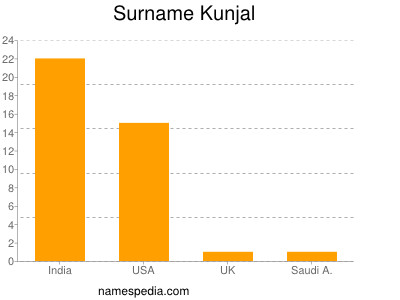 Surname Kunjal