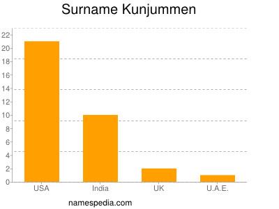 Surname Kunjummen
