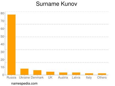 Surname Kunov