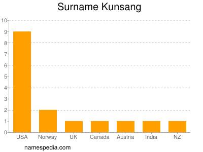 Surname Kunsang