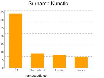 Surname Kunstle