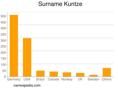 Surname Kuntze
