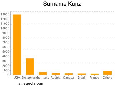Surname Kunz