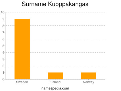Familiennamen Kuoppakangas