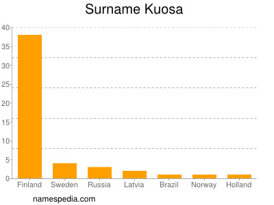 Surname Kuosa
