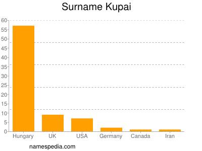 Surname Kupai