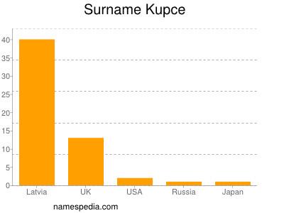 Surname Kupce