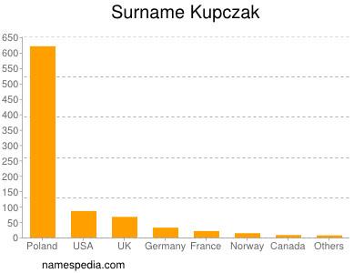 Surname Kupczak