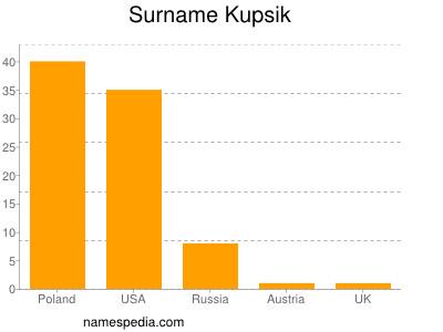 Surname Kupsik